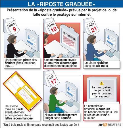 OFRTP-FRANCE-INTERNET-PIRATAGE-20090310