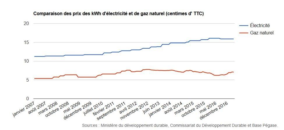 évolution tarif gaz électricité